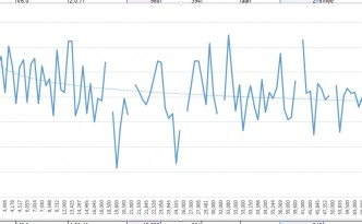 Electric vehicle (Tesla Model S) battery life over mileage. Not a bad trendline, if you ask us.