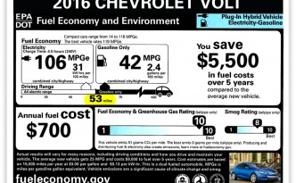 2016 Chevy Volt Offers Even MORE Electric-Only Range