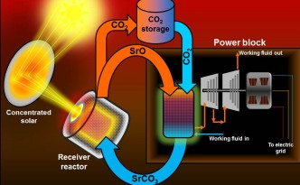 thermochemical-energy-storage-1