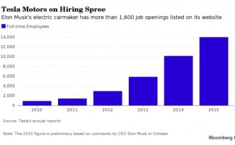Tesla's growth rate of jobs