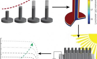The University of Twente has found new ways to create solar cell efficiency.