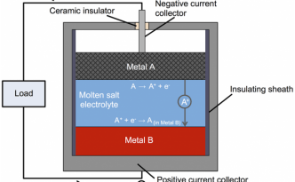 20151210_battery-molten-metals-figure-1