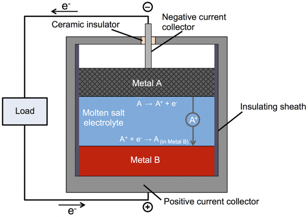 20151210_battery-molten-metals-figure-1