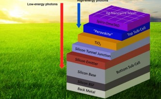 Configuration of tandem Silicon-Perovskite Solar Cell