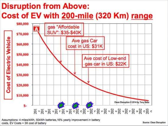 Seba Electric Vehicles Costs Fall Graph