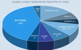 Panasonic Cobalt Automotive Batteries